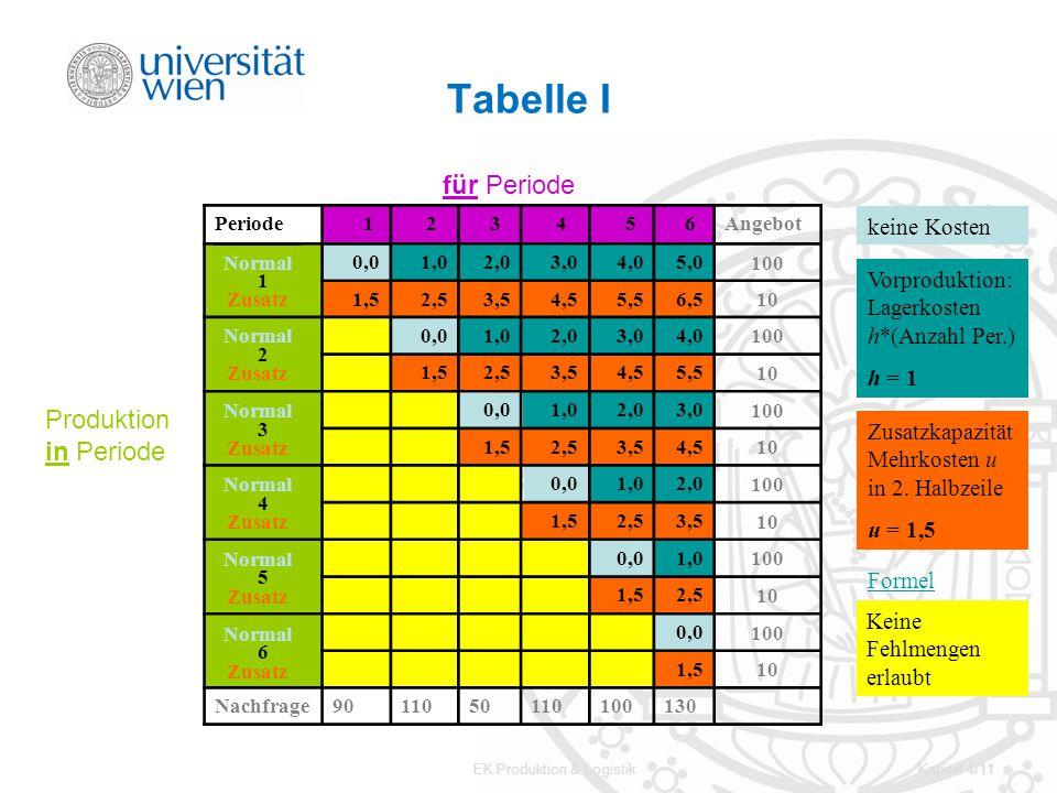 EK Produktion & LogistikKapitel 4/11 Tabelle I Periode 1 2 3 4 5 6Angebot 1 0,01,02,03,04,05,0 100 1,52,53,54,55,56,5 10 2 0,01,02,03,04,0 100 1,52,53