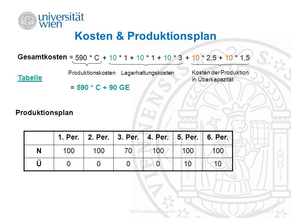 EK Produktion & LogistikKapitel 4/13 Kosten & Produktionsplan Gesamtkosten = 590 * C Produktionskosten + 10 * 1 + 10 * 1 + 10 * 3+ 10 * 2,5 + 10 * 1,5