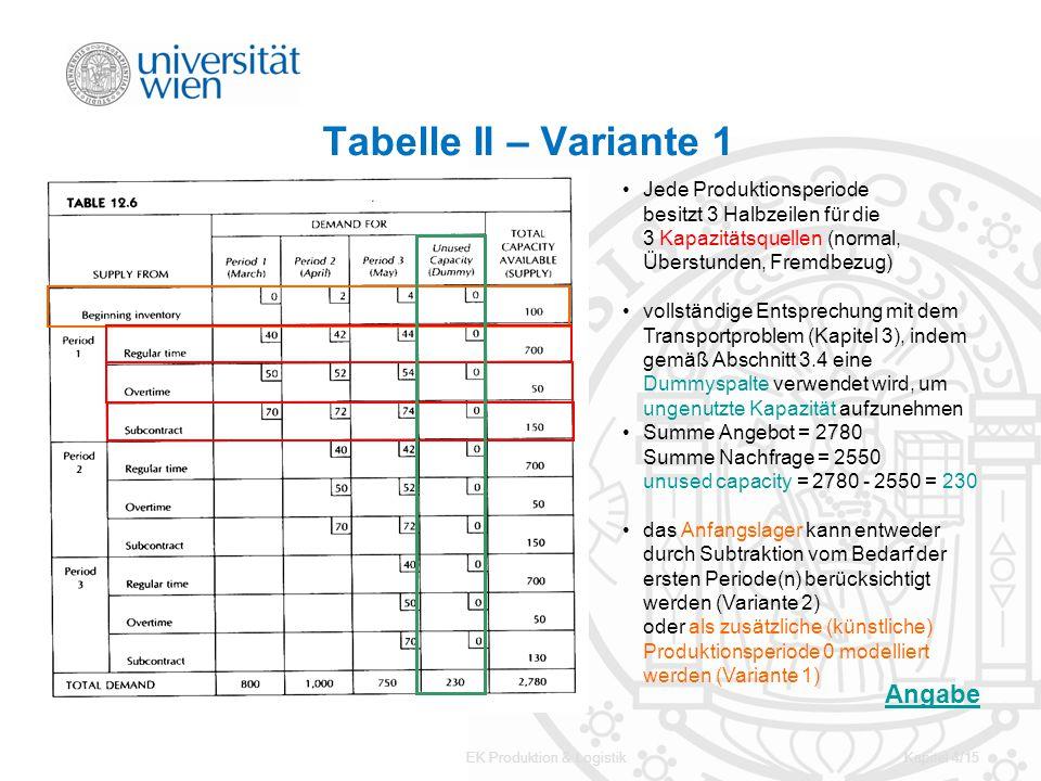 EK Produktion & LogistikKapitel 4/15 Tabelle II – Variante 1 Jede Produktionsperiode besitzt 3 Halbzeilen für die 3 Kapazitätsquellen (normal, Überstu