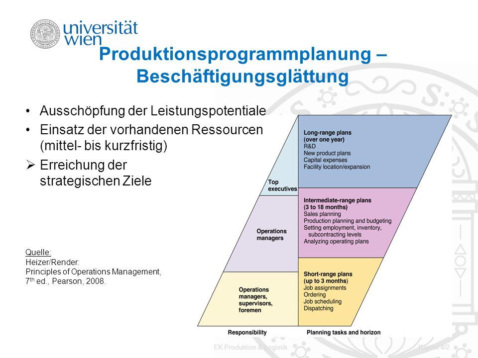 EK Produktion & LogistikKapitel 4/2 Produktionsprogrammplanung – Beschäftigungsglättung Ausschöpfung der Leistungspotentiale Einsatz der vorhandenen R