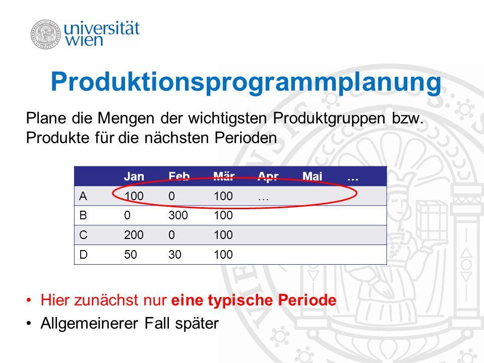 Produktionsprogrammplanung Plane die Mengen der wichtigsten Produktgruppen bzw. Produkte für die nächsten Perioden Hier zunächst nur eine typische Per