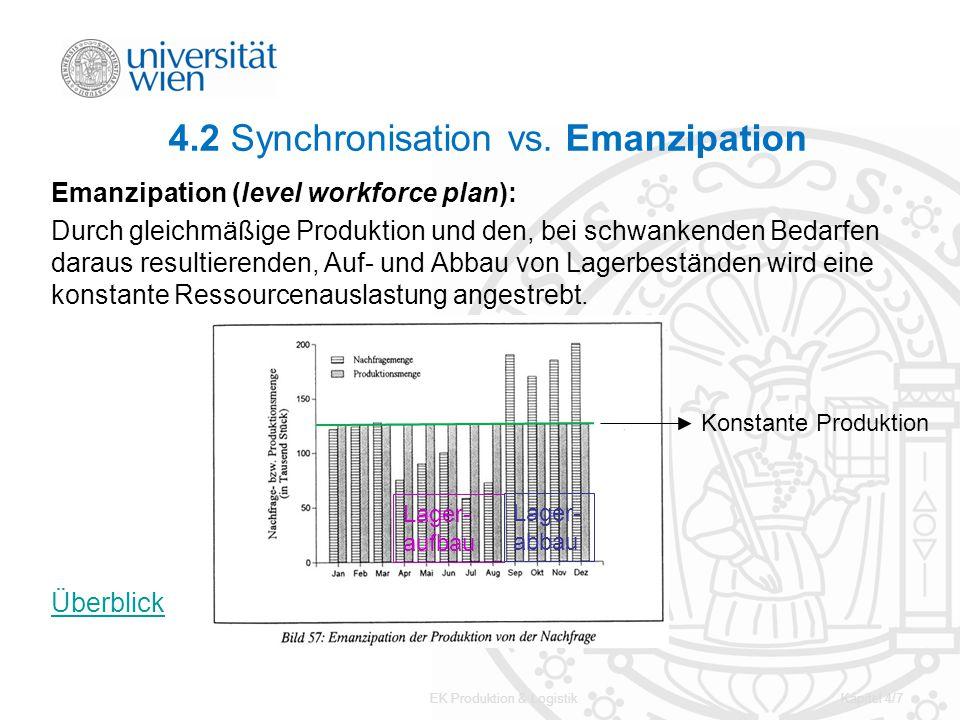 EK Produktion & LogistikKapitel 4/7 4.2 Synchronisation vs. Emanzipation Emanzipation (level workforce plan): Durch gleichmäßige Produktion und den, b