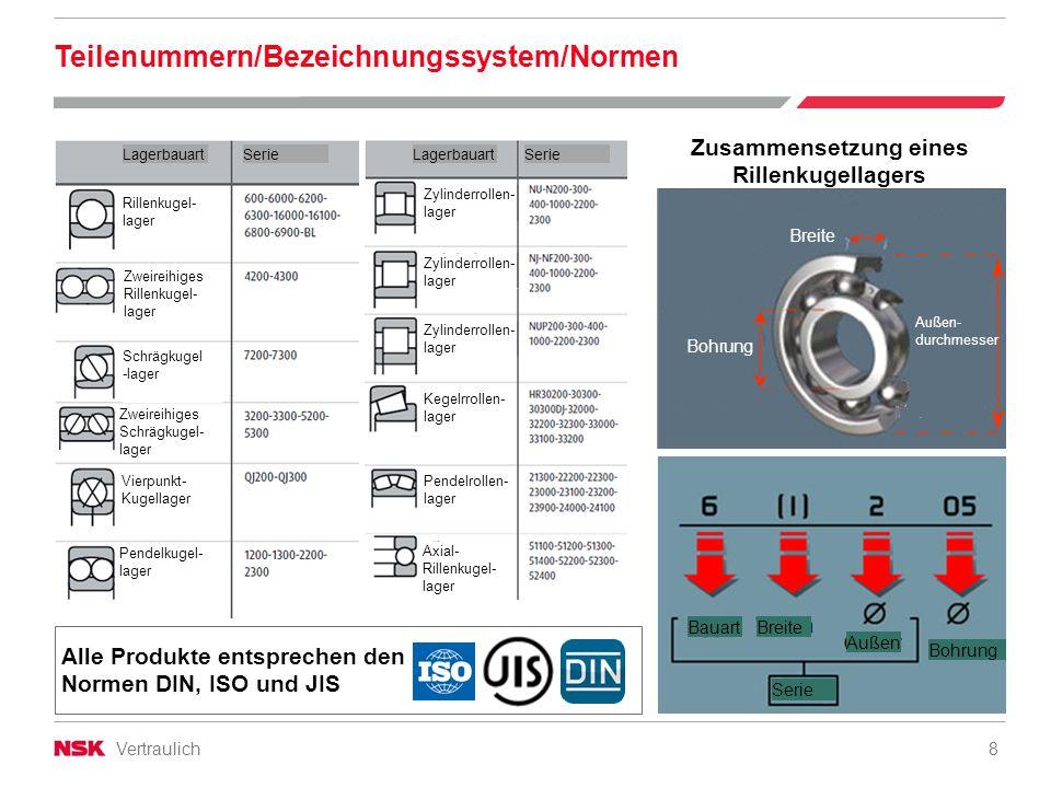 Vertraulich 8 Teilenummern/Bezeichnungssystem/Normen Zusammensetzung eines Rillenkugellagers Alle Produkte entsprechen den Normen DIN, ISO und JIS Bre