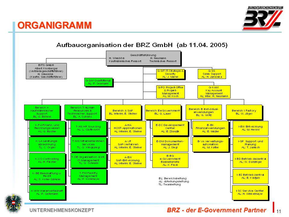11 BRZ - der E-Government Partner UNTERNEHMENSKONZEPT ORGANIGRAMM