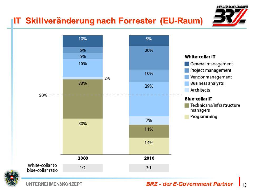 13 BRZ - der E-Government Partner UNTERNEHMENSKONZEPT IT Skillveränderung nach Forrester (EU-Raum)