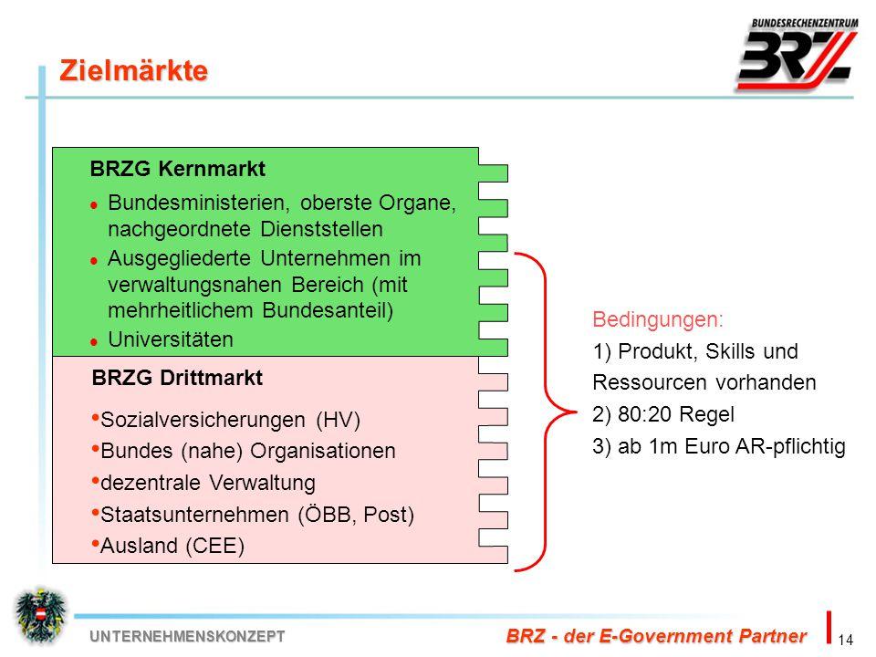 14 BRZ - der E-Government Partner UNTERNEHMENSKONZEPT Zielmärkte BRZG Kernmarkt Bundesministerien, oberste Organe, nachgeordnete Dienststellen Ausgegl
