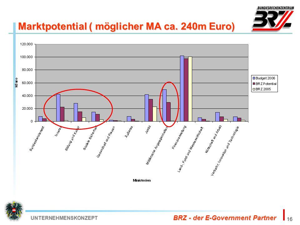 16 BRZ - der E-Government Partner UNTERNEHMENSKONZEPT Marktpotential ( möglicher MA ca. 240m Euro)
