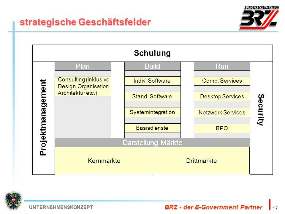 17 BRZ - der E-Government Partner UNTERNEHMENSKONZEPT strategische Geschäftsfelder Security Schulung Projektmanagement Darstellung Märkte BuildRunPlan