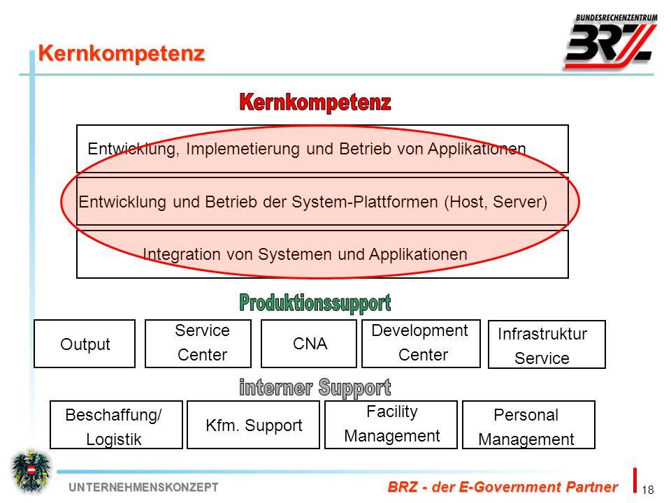 18 BRZ - der E-Government Partner UNTERNEHMENSKONZEPT Kernkompetenz Entwicklung, Implemetierung und Betrieb von Applikationen Entwicklung und Betrieb