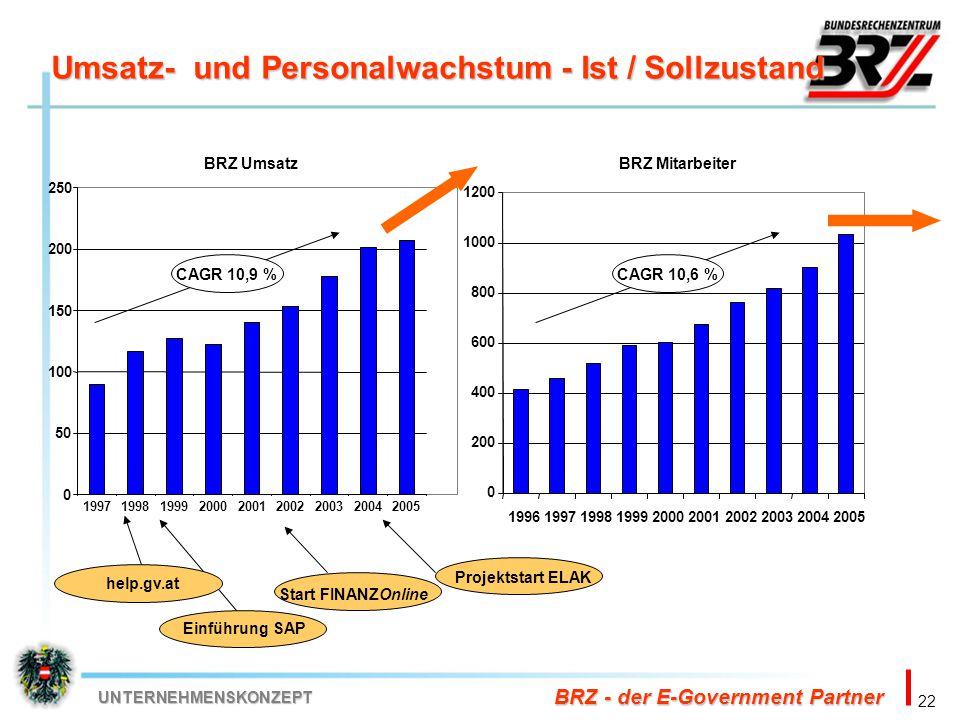 22 BRZ - der E-Government Partner UNTERNEHMENSKONZEPT Umsatz- und Personalwachstum - Ist / Sollzustand 0 50 100 150 200 250 19971998199920002001200220