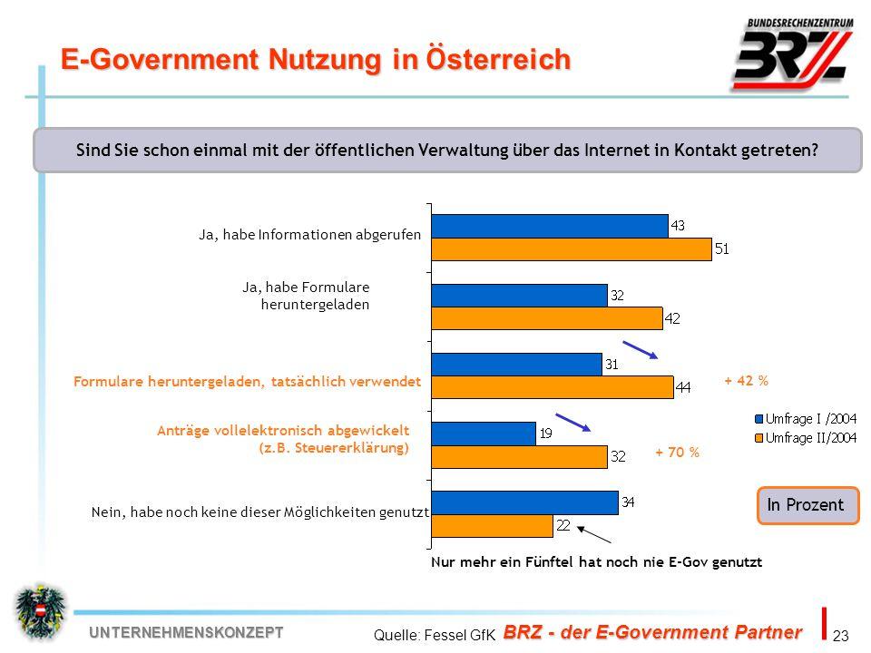 23 BRZ - der E-Government Partner UNTERNEHMENSKONZEPT E-Government Nutzung in Ö sterreich In Prozent Sind Sie schon einmal mit der öffentlichen Verwal