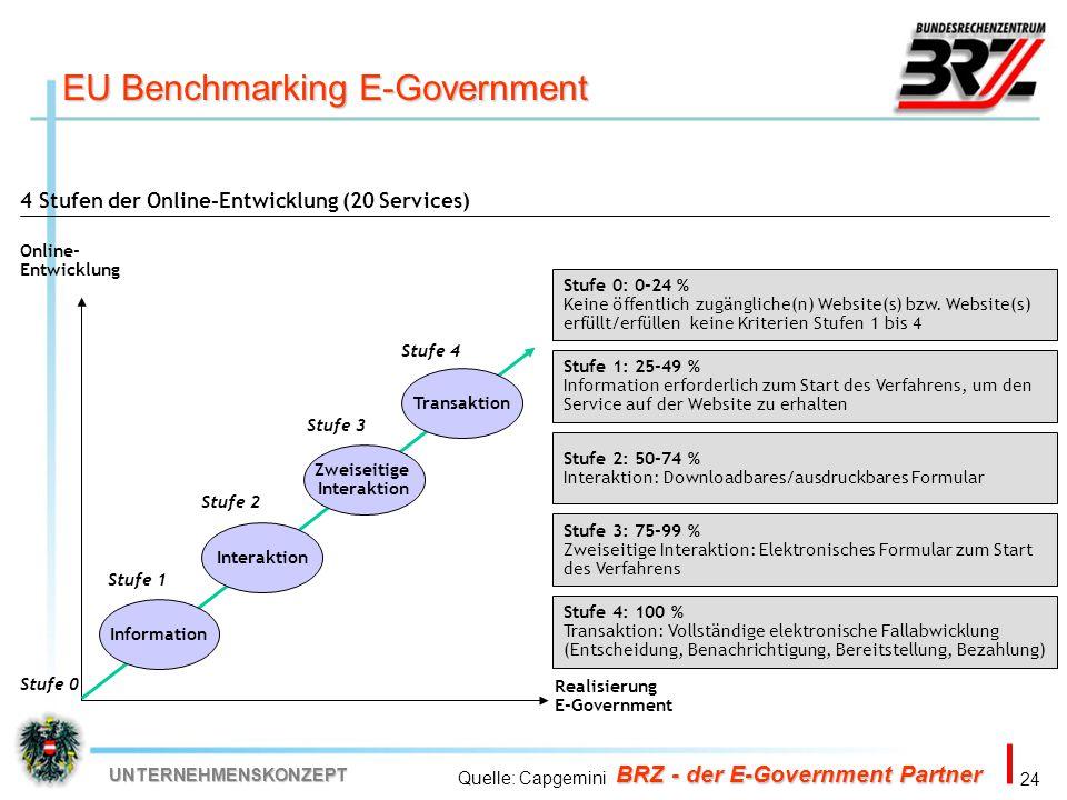 24 BRZ - der E-Government Partner UNTERNEHMENSKONZEPT 4 Stufen der Online-Entwicklung (20 Services) Online- Entwicklung Realisierung E-Government Info