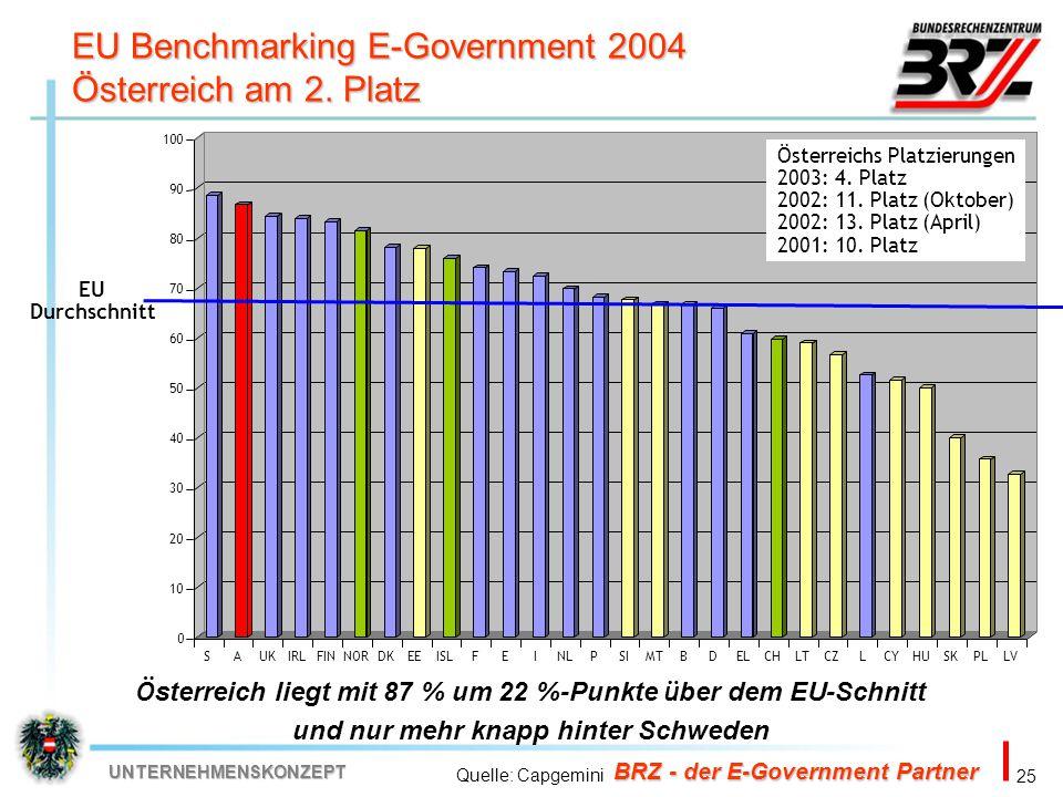 25 BRZ - der E-Government Partner UNTERNEHMENSKONZEPT Ö sterreich liegt mit 87 % um 22 %-Punkte ü ber dem EU-Schnitt und nur mehr knapp hinter Schwede