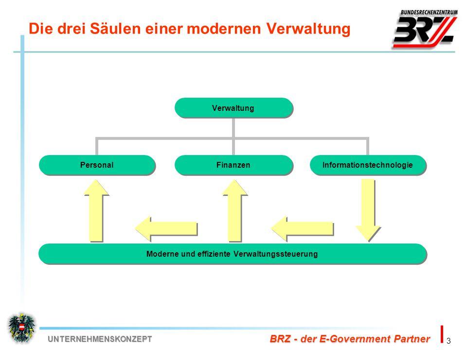 3 BRZ - der E-Government Partner UNTERNEHMENSKONZEPT Moderne und effiziente Verwaltungssteuerung Die drei Säulen einer modernen Verwaltung