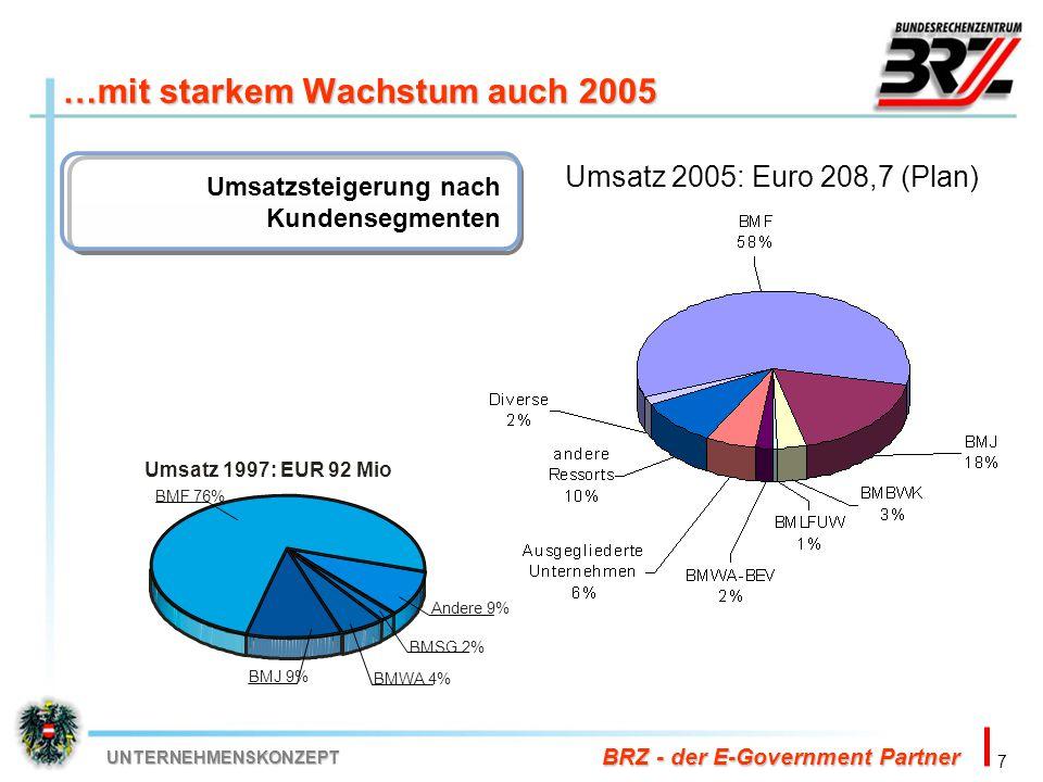 7 BRZ - der E-Government Partner UNTERNEHMENSKONZEPT …mit starkem Wachstum auch 2005 Umsatzsteigerung nach Kundensegmenten Umsatz 2005: Euro 208,7 (Pl