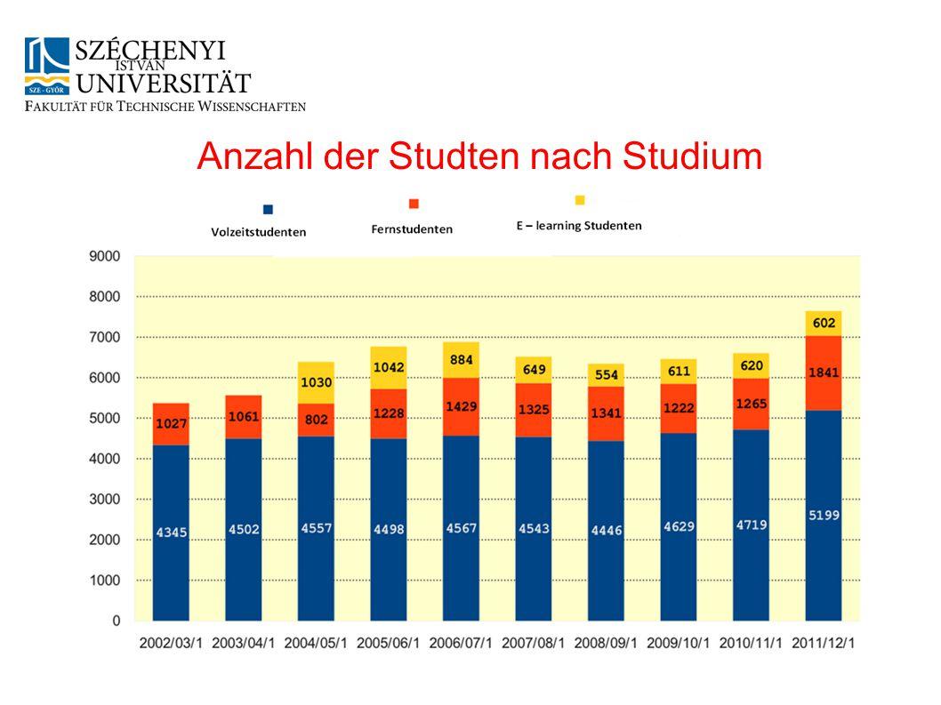Anzahl der Studten nach Studium