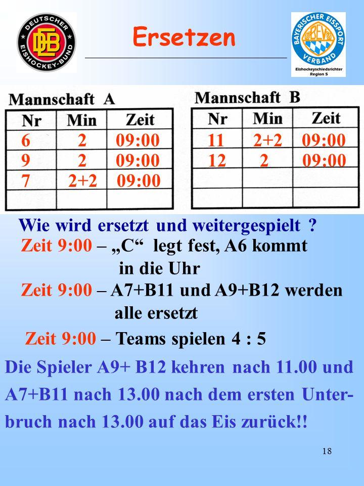 17 6 2+2 03:00 11 2+2 03:00 Wie wird ersetzt und weitergespielt .