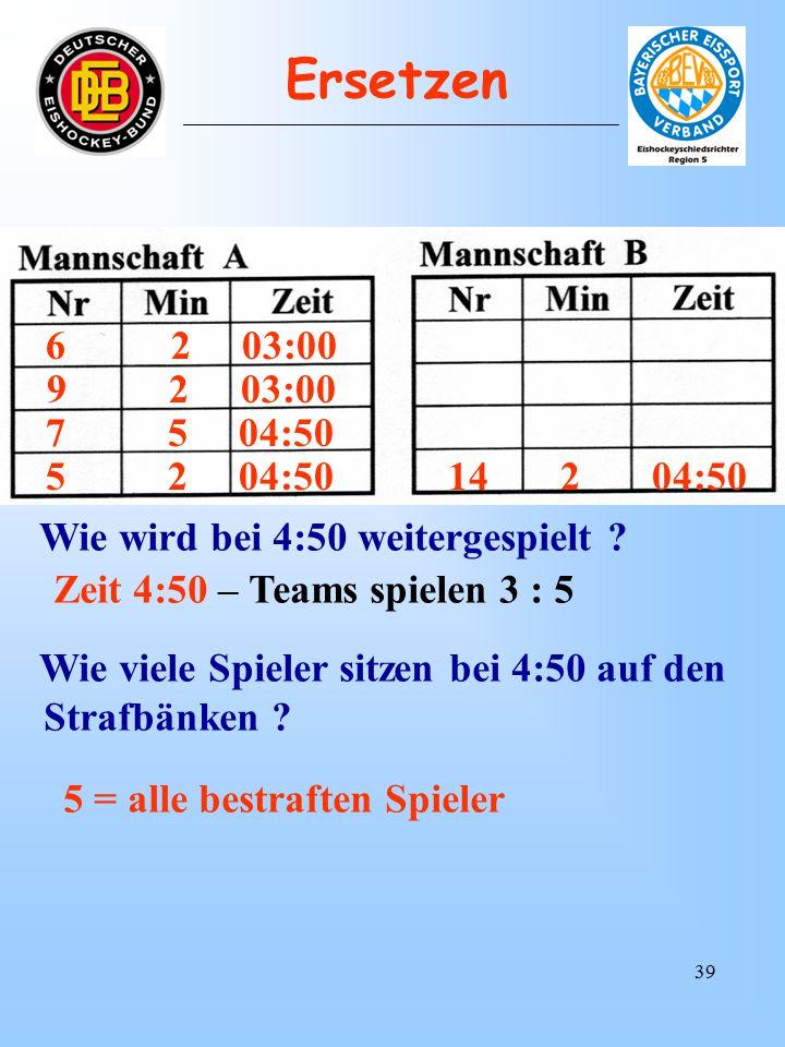 38 6 2+2 01:00 T O R 03:10 Wie viele Spieler sitzen bei 4:50 auf den Strafbänken .