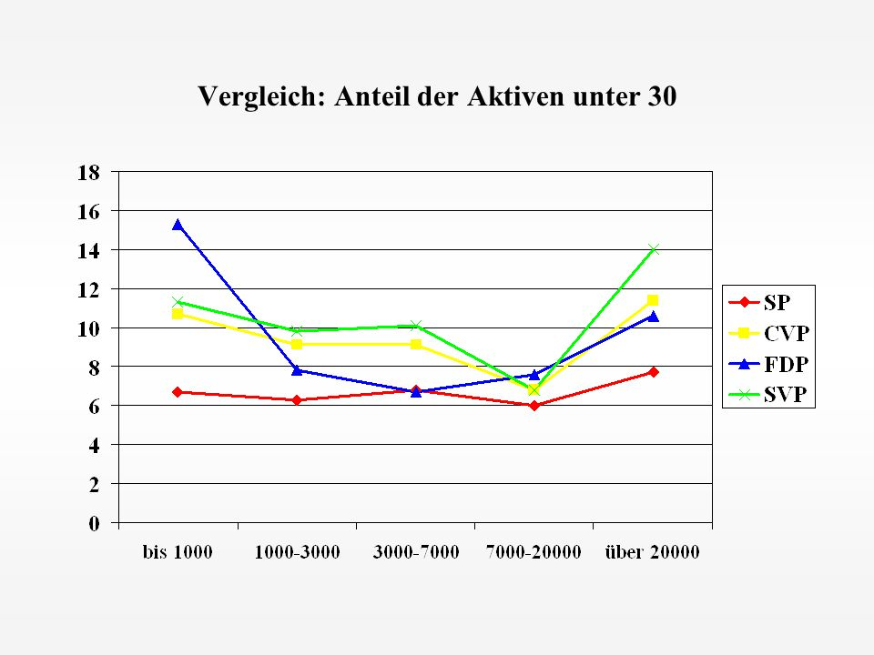 Vergleich: Anteil der Aktiven unter 30