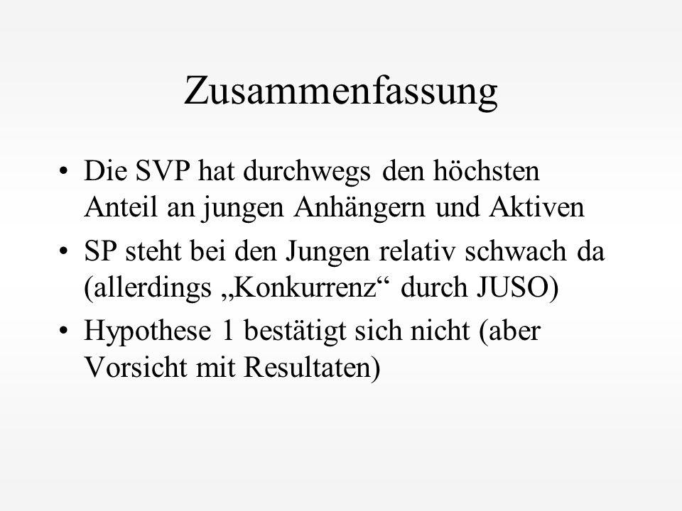"""Zusammenfassung Die SVP hat durchwegs den höchsten Anteil an jungen Anhängern und Aktiven SP steht bei den Jungen relativ schwach da (allerdings """"Konk"""