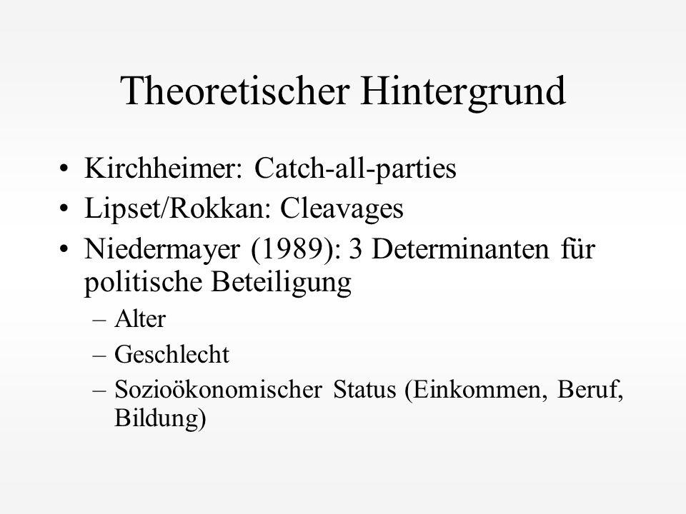 Theoretischer Hintergrund Kirchheimer: Catch-all-parties Lipset/Rokkan: Cleavages Niedermayer (1989): 3 Determinanten für politische Beteiligung –Alter –Geschlecht –Sozioökonomischer Status (Einkommen, Beruf, Bildung)