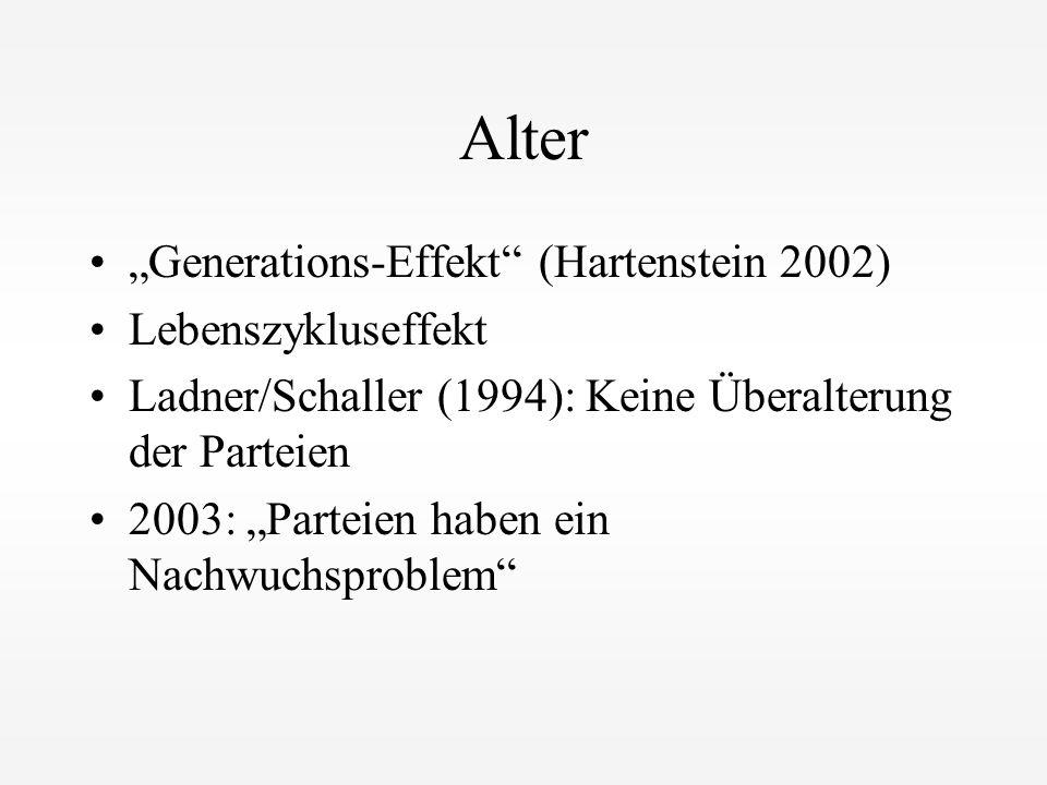 """Alter """"Generations-Effekt"""" (Hartenstein 2002) Lebenszykluseffekt Ladner/Schaller (1994): Keine Überalterung der Parteien 2003: """"Parteien haben ein Nac"""