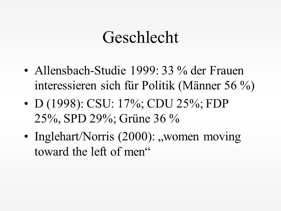 Geschlecht Allensbach-Studie 1999: 33 % der Frauen interessieren sich für Politik (Männer 56 %) D (1998): CSU: 17%; CDU 25%; FDP 25%, SPD 29%; Grüne 3