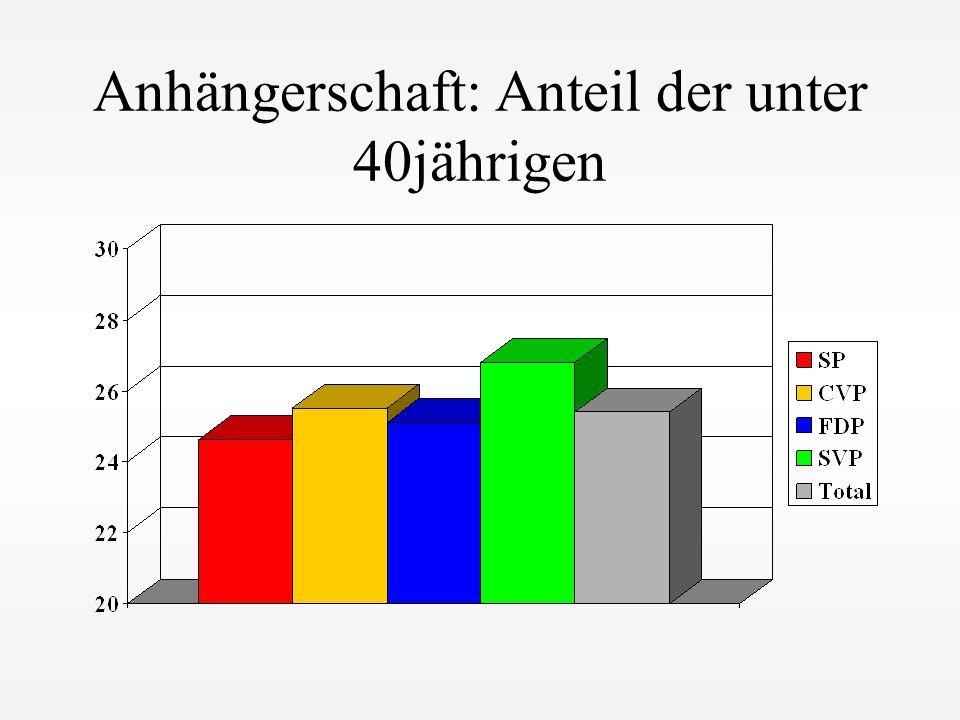 Anhängerschaft: Anteil der unter 40jährigen
