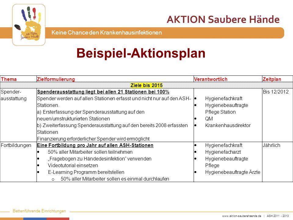 www.aktion-sauberehaende.de | ASH 2011 - 2013 Bettenführende Einrichtungen Keine Chance den Krankenhausinfektionen Beispiel-Aktionsplan ThemaZielformu