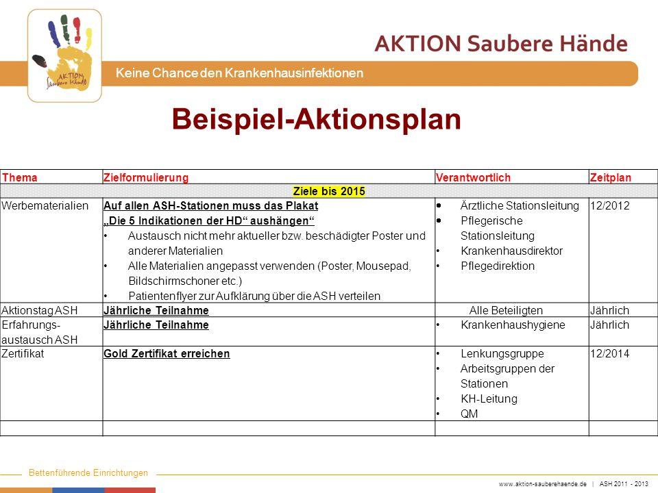 www.aktion-sauberehaende.de | ASH 2011 - 2013 Bettenführende Einrichtungen Keine Chance den Krankenhausinfektionen ThemaZielformulierungVerantwortlich