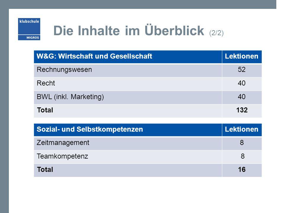 Die Inhalte im Überblick (2/2) W&G: Wirtschaft und GesellschaftLektionen Rechnungswesen52 Recht40 BWL (inkl. Marketing)40 Total132 Sozial- und Selbstk