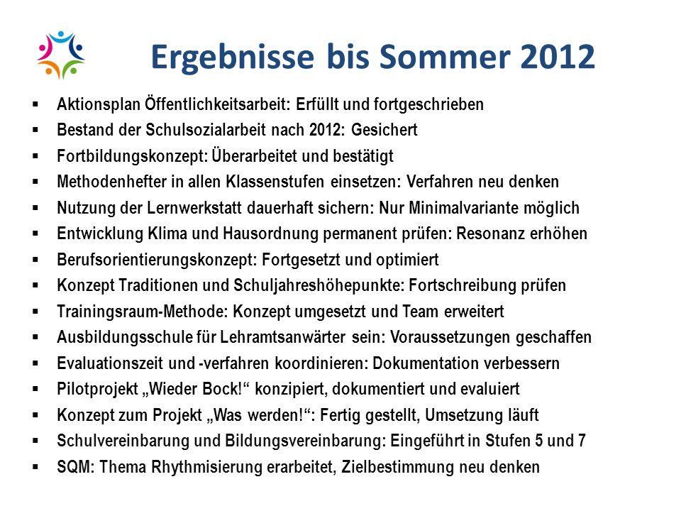 Ergebnisse bis Sommer 2012  Aktionsplan Öffentlichkeitsarbeit: Erfüllt und fortgeschrieben  Bestand der Schulsozialarbeit nach 2012: Gesichert  For