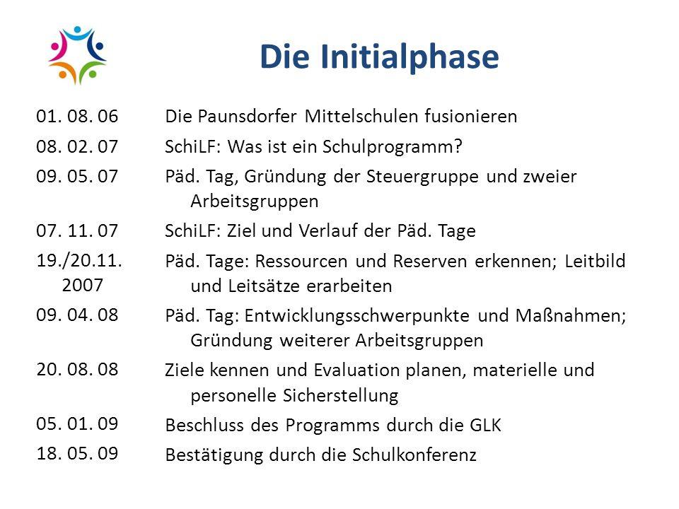 Die Initialphase 01. 08. 06 08. 02. 07 09. 05. 07 07. 11. 07 19./20.11. 2007 09. 04. 08 20. 08. 08 05. 01. 09 18. 05. 09 Die Paunsdorfer Mittelschulen