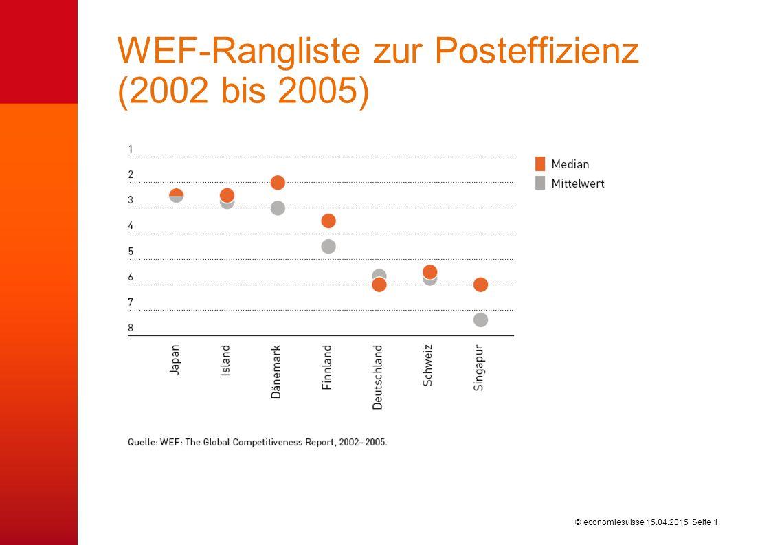 © economiesuisse WEF-Rangliste zur Posteffizienz (2002 bis 2005) 15.04.2015 Seite 1