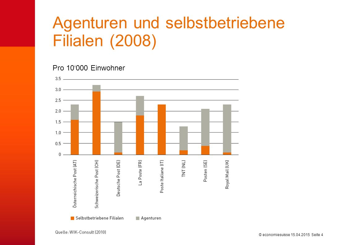 © economiesuisse Agenturen und selbstbetriebene Filialen (2008) Pro 10'000 Einwohner 15.04.2015 Seite 4