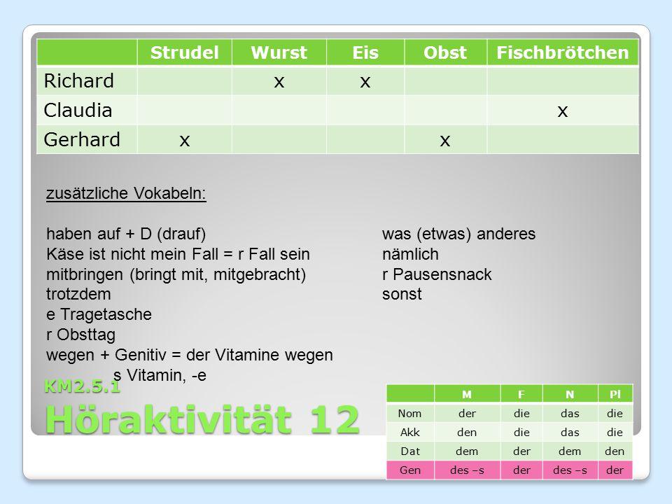 KM2.5.1 Höraktivität 12 StrudelWurstEisObstFischbrötchen Richardxx Claudiax Gerhardxx zusätzliche Vokabeln: haben auf + D (drauf)was (etwas) anderes K