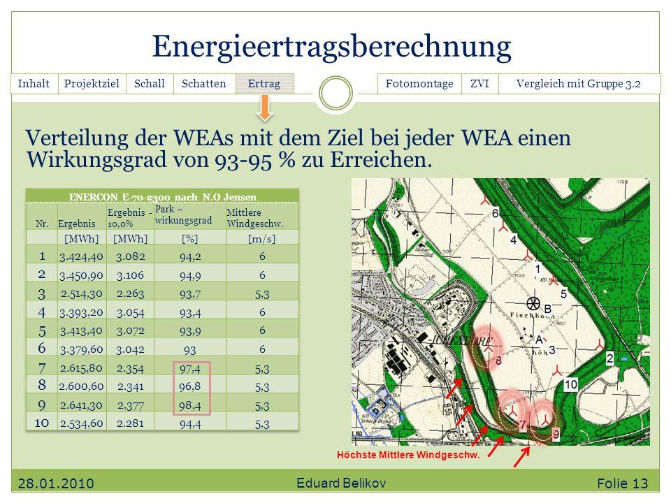 Energieertragsberechnung Eduard Belikov InhaltGanttchartSchallSchatten Ertrag FotomontageZVIVergleich mit Gruppe 3.2Projektziel Höchste Mittlere Windg