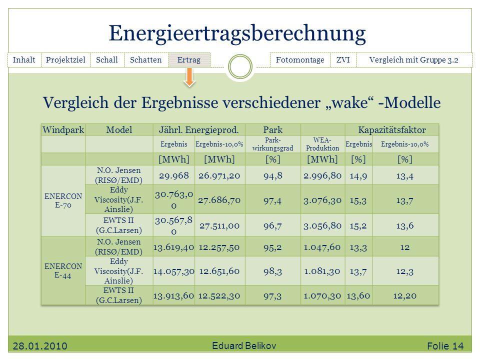 Energieertragsberechnung Eduard Belikov InhaltGanttchartSchallSchatten Ertrag FotomontageZVIVergleich mit Gruppe 3.2Projektziel Vergleich der Ergebnis