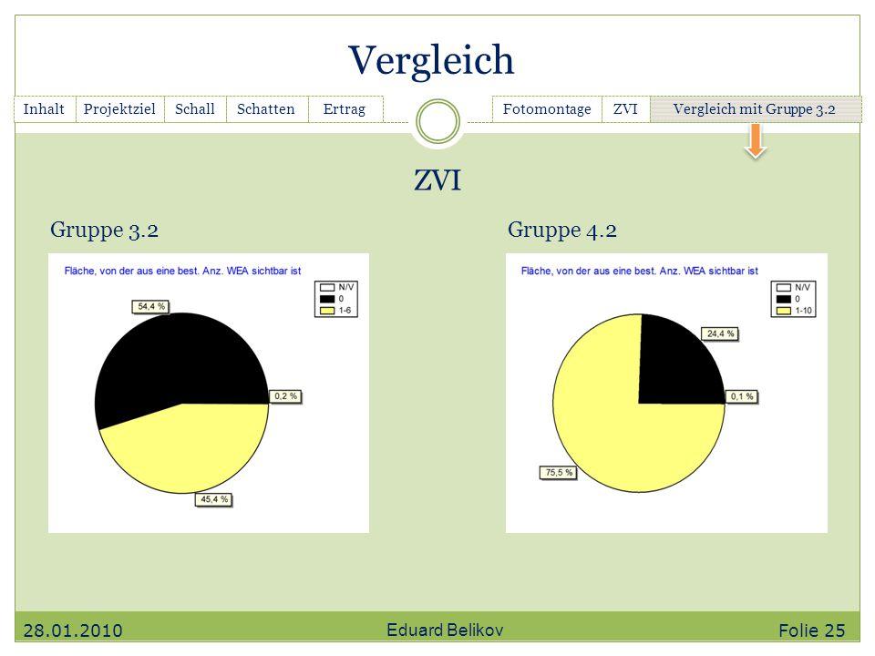 Vergleich Eduard Belikov InhaltGanttchartSchallSchattenErtragFotomontageZVIVergleich mit Gruppe 3.2Projektziel 28.01.2010 ZVI Gruppe 3.2Gruppe 4.2 Fol