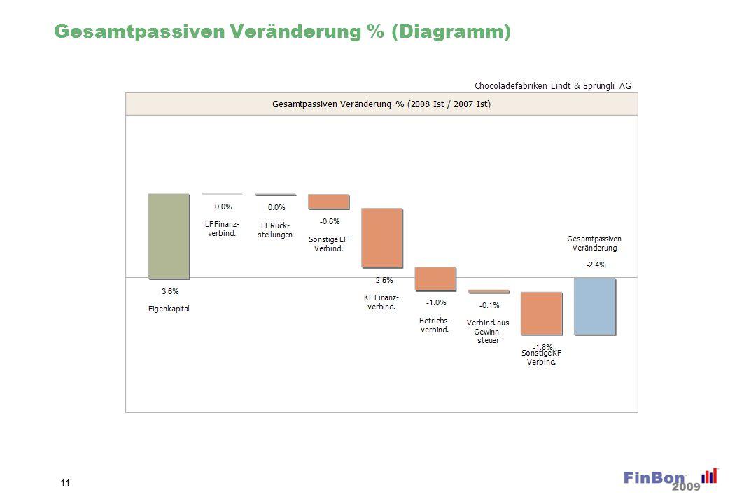 Gesamtpassiven Veränderung % (Diagramm) 11