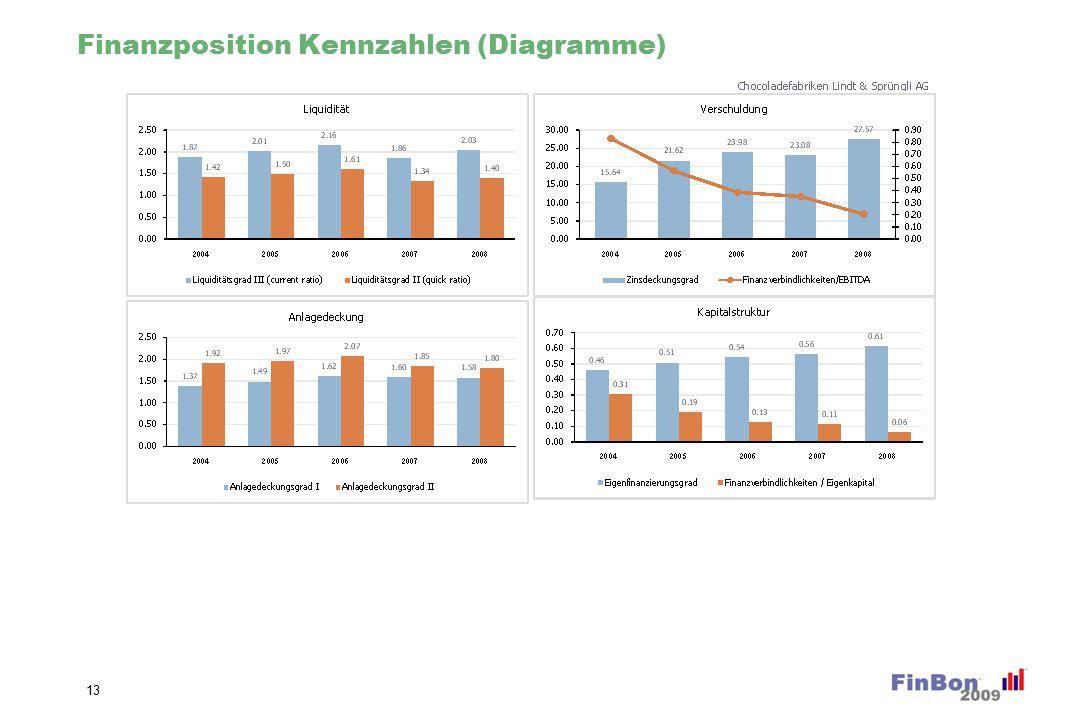Finanzposition Kennzahlen (Diagramme) 13