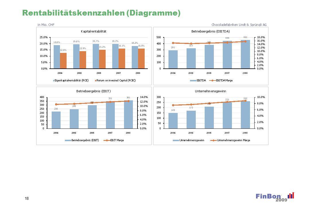 Rentabilitätskennzahlen (Diagramme) 18