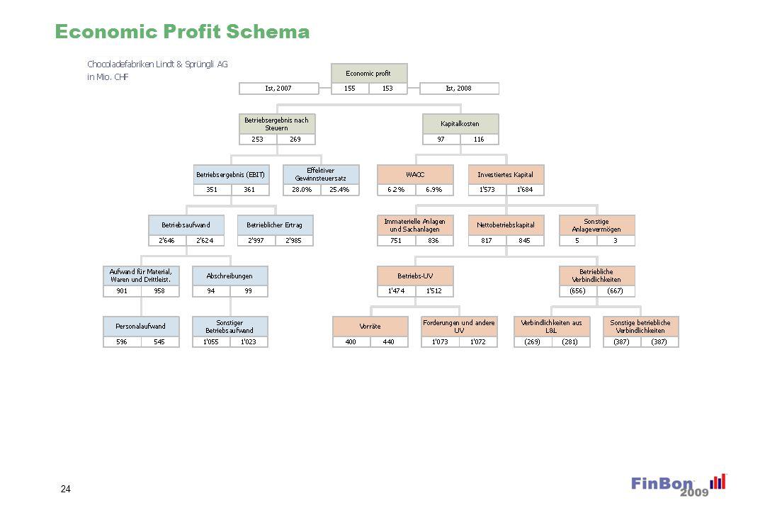 Economic Profit Schema 24