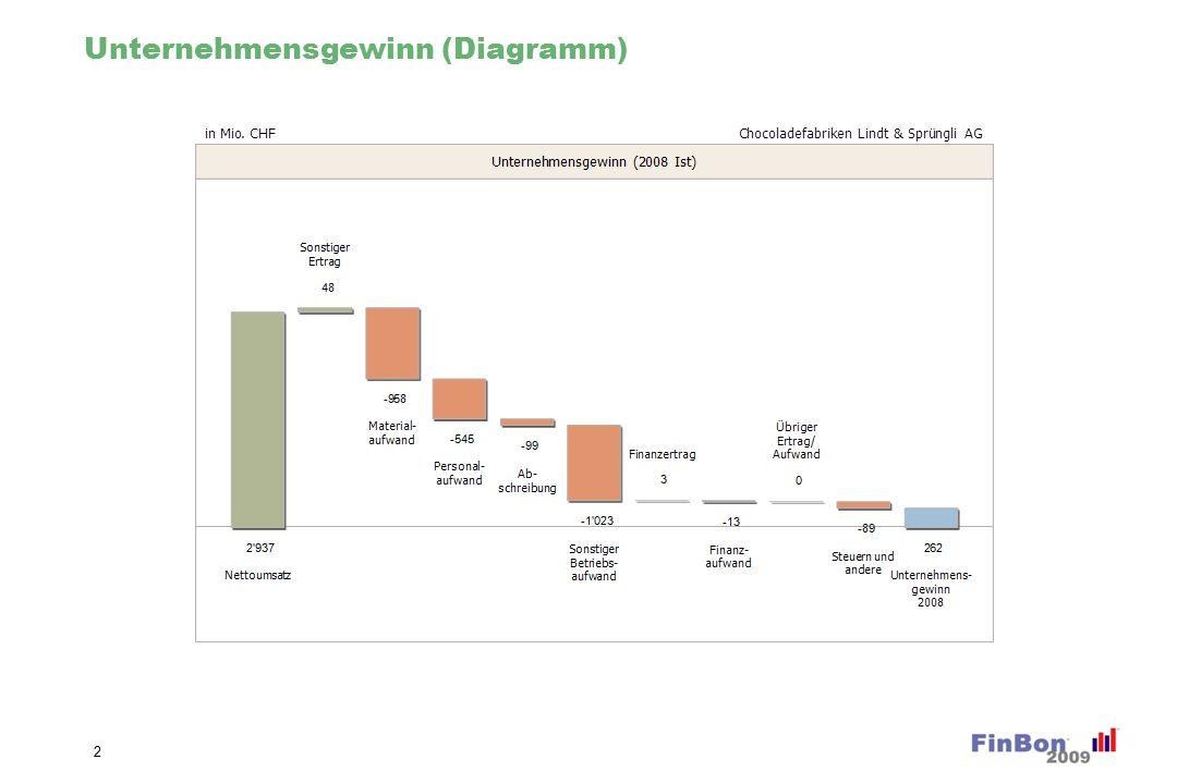 Unternehmensgewinn (Diagramm) 2