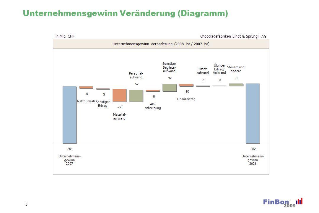 Unternehmensgewinn Veränderung (Diagramm) 3
