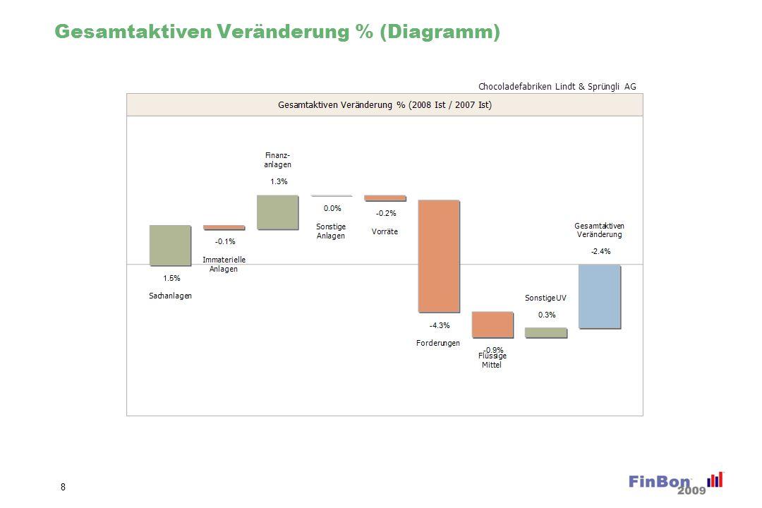 Gesamtaktiven Veränderung % (Diagramm) 8