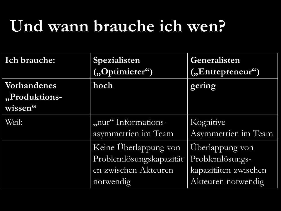 """Ich brauche:Spezialisten (""""Optimierer"""") Generalisten (""""Entrepreneur"""") Vorhandenes """"Produktions- wissen"""" hochgering Weil:""""nur"""" Informations- asymmetrie"""