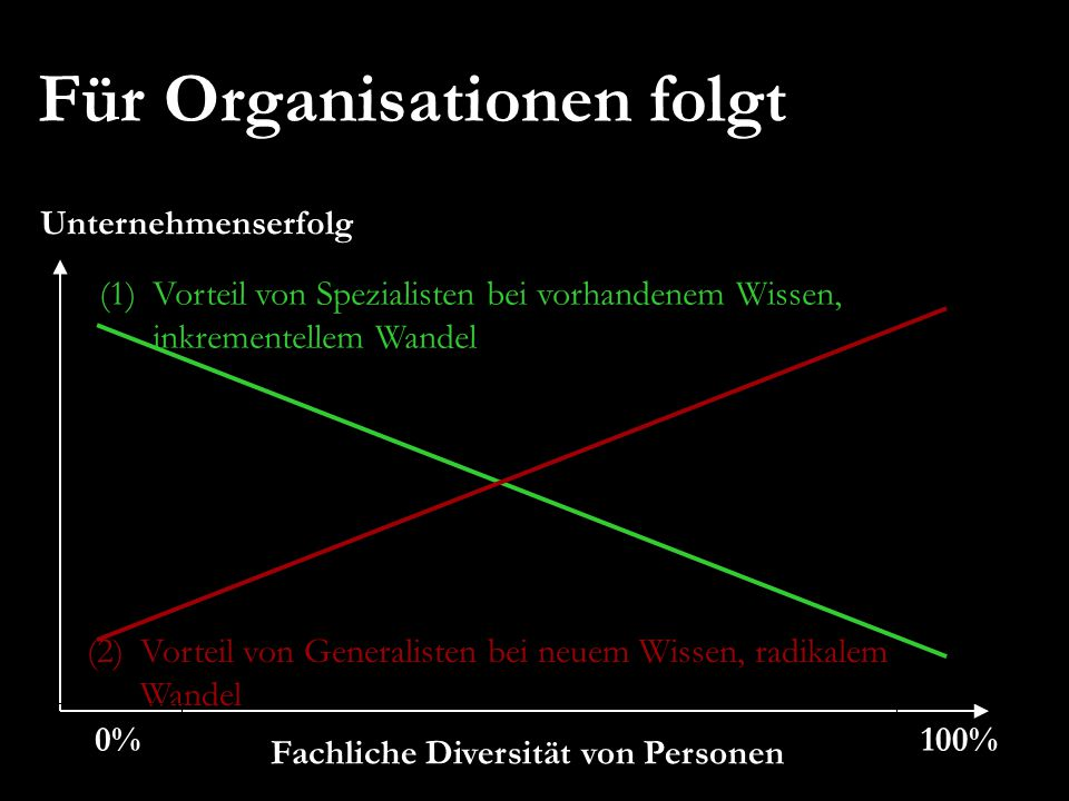(1)Vorteil von Spezialisten bei vorhandenem Wissen, inkrementellem Wandel Unternehmenserfolg Fachliche Diversität von Personen (2)Vorteil von Generali
