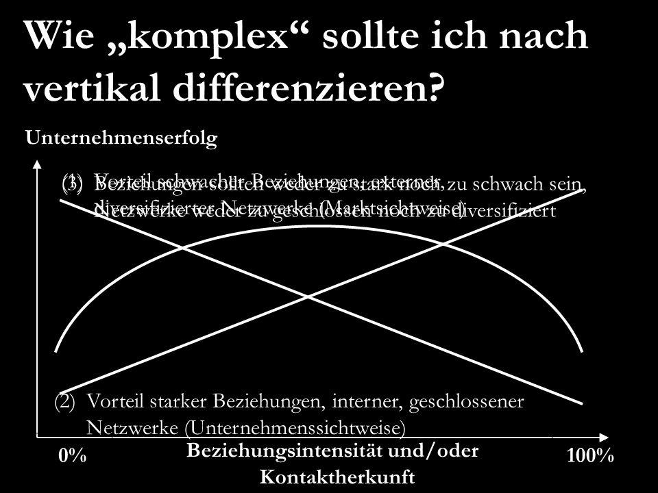 (3)Beziehungen sollten weder zu stark noch zu schwach sein, Netzwerke weder zu geschlossen noch zu diversifiziert (1)Vorteil schwacher Beziehungen, ex