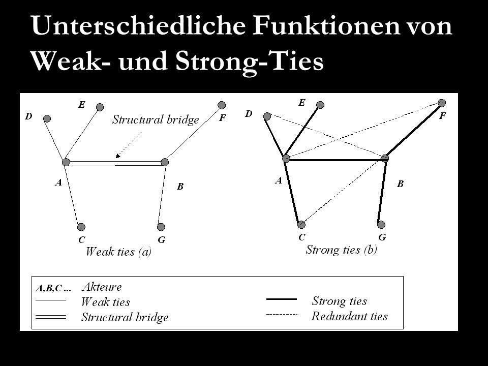 Unterschiedliche Funktionen von Weak- und Strong-Ties Perry-Smith/ Shalley (2003): 93